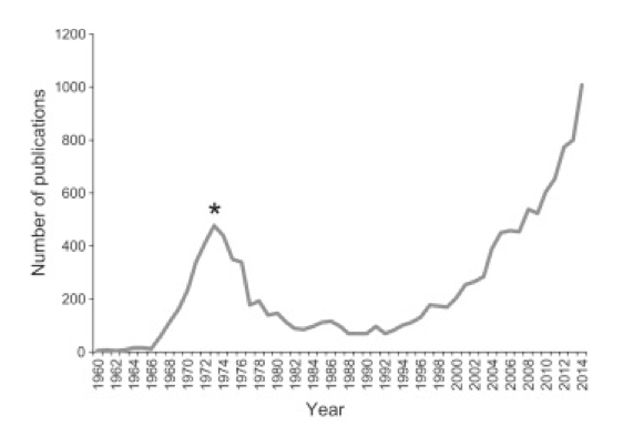 Figure 1: Number of PubMed Articles Involving Cannabis Research